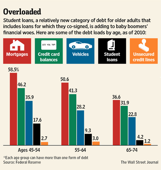 Debts that lead seniors to bankruptcy