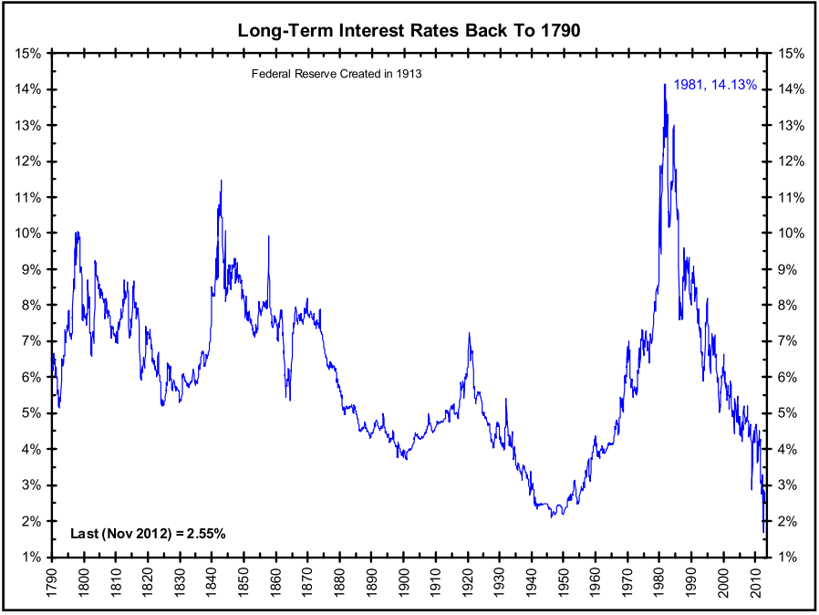 BREAKING DOWN 'Term Structure Of Interest Rates'