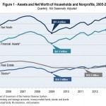 Have Your Assets and Net Worth Increased Since 2005?