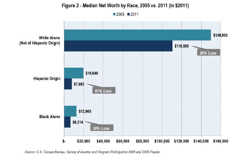 median-net-worth