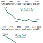 Have Gun Homicide Rates Really Declined?