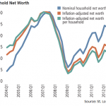 If You're Feeling Poorer That's Because You Are – Net Worth Plunges For Average American