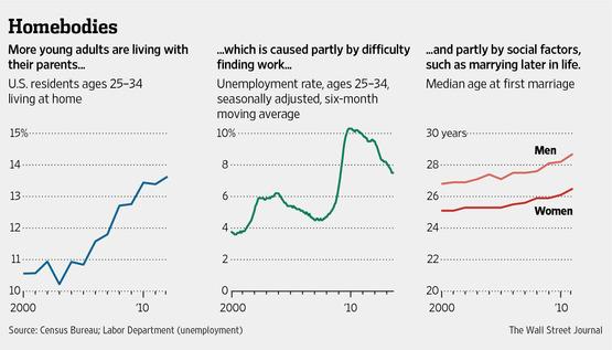 Courtesy: Wall Street Journal